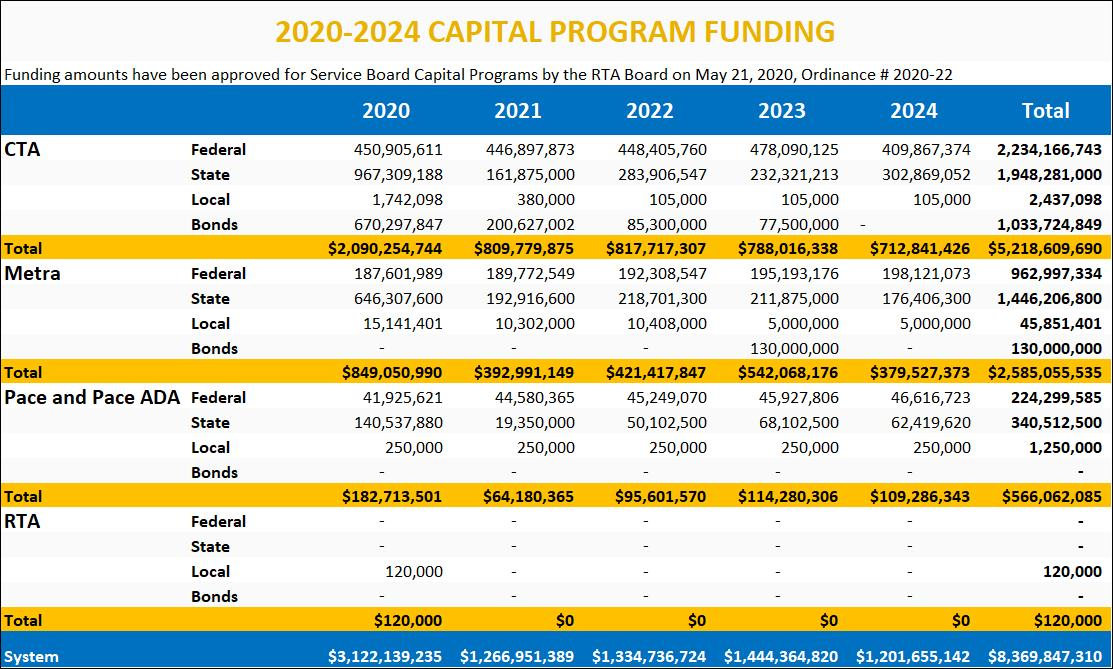 2020-2024 Capital Program Funding