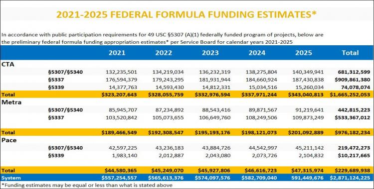 2021-2025 Federal Formula Funding Estimates