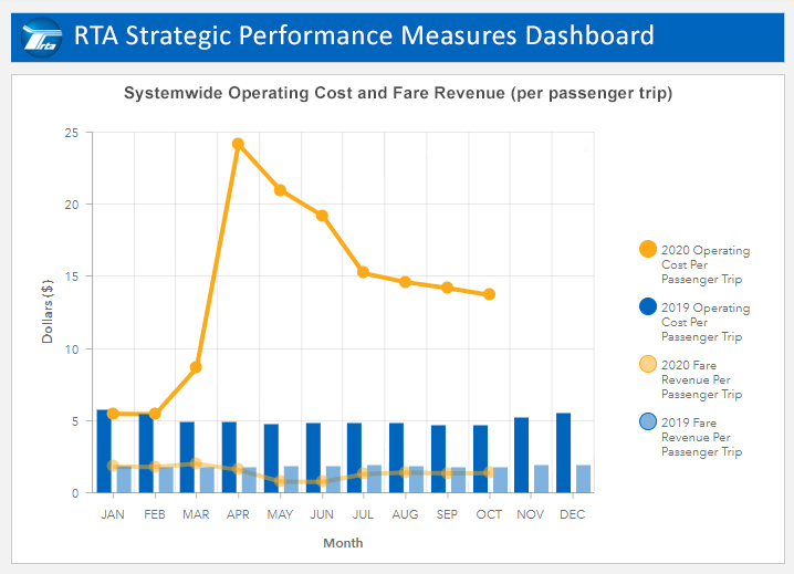 Strategic Level Performance Dashboard