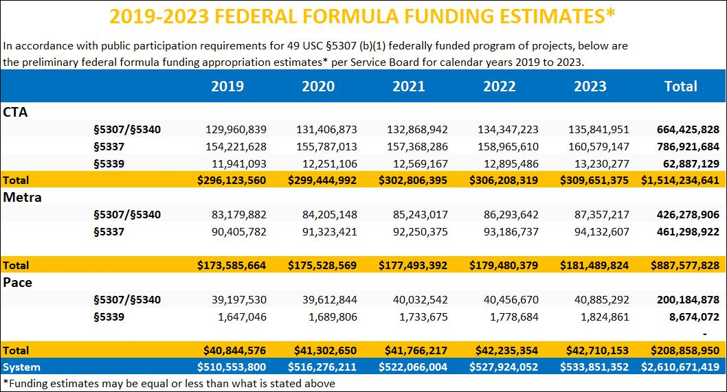 2019-2023 Capital Federal Formula Funding Estimates.jpg