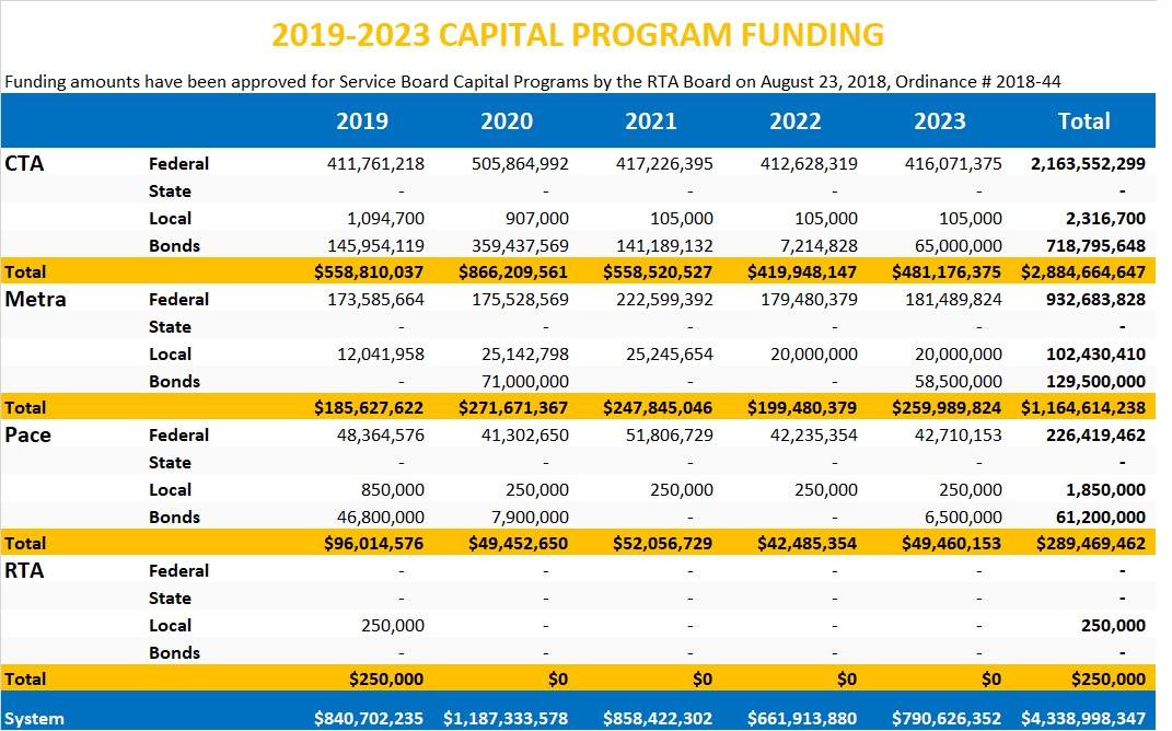 2019-2023 Capital Funding Table by Service Board.jpg
