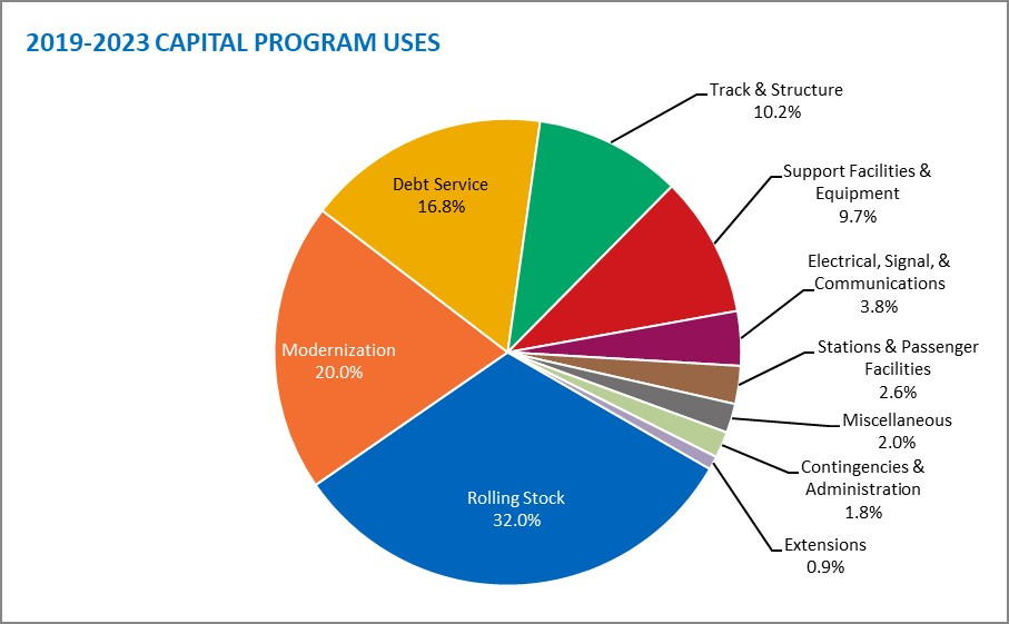 2019-2023 Capital Program Uses.jpg